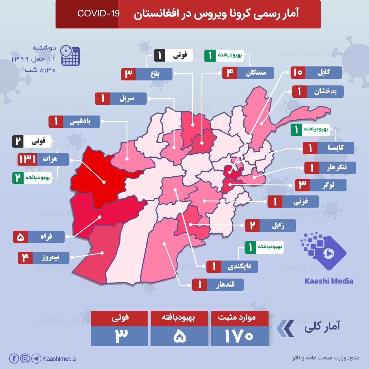 شمار مبتلایان ویروس کرونا در افغانستان به ۱۷۴تن رسید